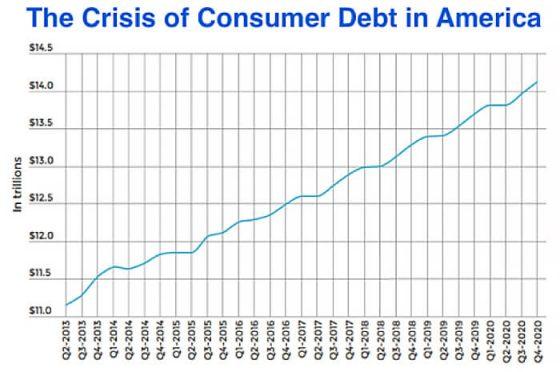 crisis-of-consumer-debt